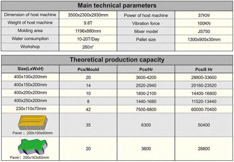 technical parameters of QTF10-15 block machine